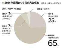 日本の花火大会は中国に占拠されている!? データで読み解く花火大会をめぐる収入・支出の現状