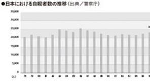 男女共同参画で若い女性の自殺率が増加!?――なぜ毎年一定数の人が死ぬのか? 自殺大国・21世紀日本の自殺論