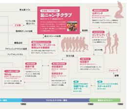 1008_idol_nenpyo.jpg