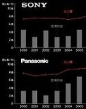 サムスン好調、円高による国内メーカー不調の嘘を暴く! ソニーとパナソニックが陥った大企業の弊害