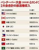 もはや広告ではペイできない? 325億円にまで高騰する日本の放映権料 不良債権化する五輪放送