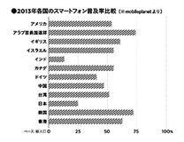 実はスマホ後進国の日本――iモードとLINEのせいで日本人が断絶している?