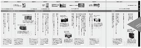 GHQに方向性を定められ、朝鮮戦争で評価され… 戦争が世界市場制覇へ導いた!?日本社会とカメラメーカー史