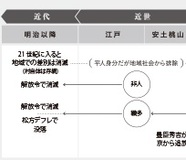 """京都の賎民は""""高待遇""""を受けていた!? 京都における賎民史"""