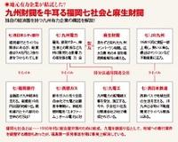 【九州論3】九州経済を決める財閥と有力企業の来歴 九州の経済界を牛耳る七社会と麻生グループの癒着