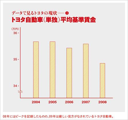 0902_toyota_graf3.jpg