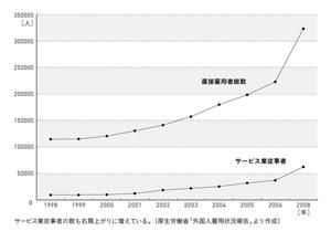 0911_gaikoku_graph.jpg