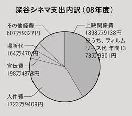 0912_shishutsuuchiwake2.jpg