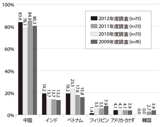 1708_kuro_chart_520.jpg
