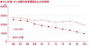 1802_P038-041_Graph01_300.jpg